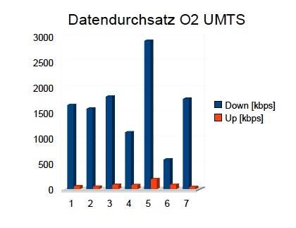 Durchsatz im O2 Netz - Bochum Innenstadt