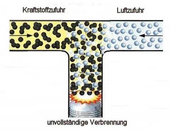 ungeordnete Moleküle verbrennen schlecht…