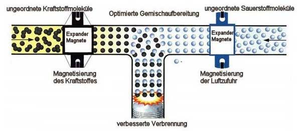optimierte Moleküle